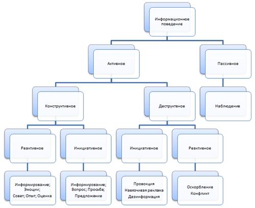 Типы информационной поведения по информационной функцией участников