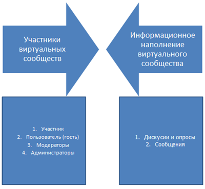 Архитектура виртуального сообщества (веб-форума)