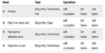 Пример группировки тем из семантического ядра форума