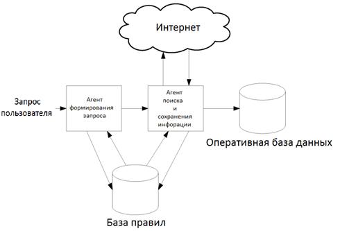 Схема работы тематической поисковой системы