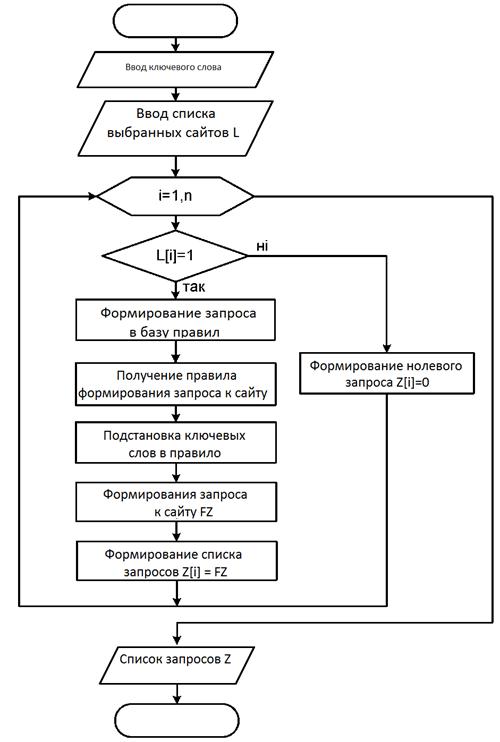Блок-схема алгоритма работы агента формирования запроса