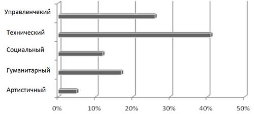 Пример представления результатов тестирования соискателя профессии