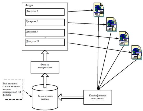Схема классификации и фильтрации внешних гиперссылок
