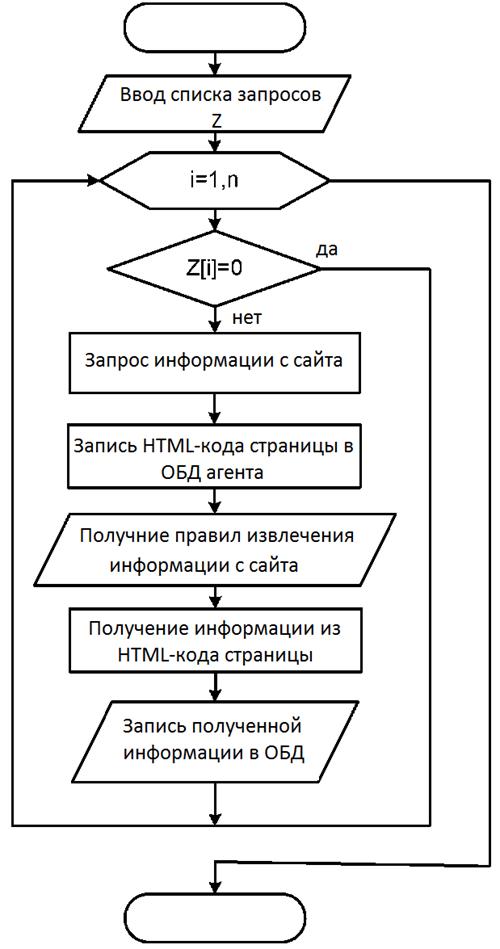 Блок-схема алгоритма работы агента поиска и хранения информации