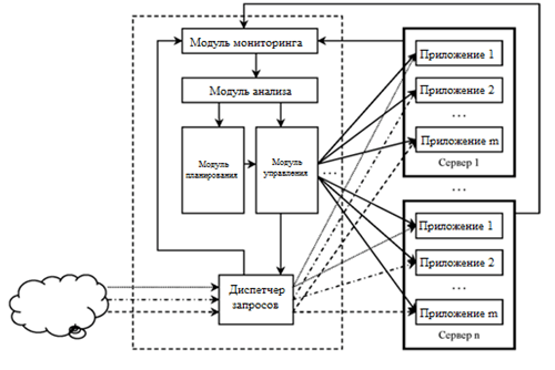 Структурная схема управления нагрузкой и ресурсами