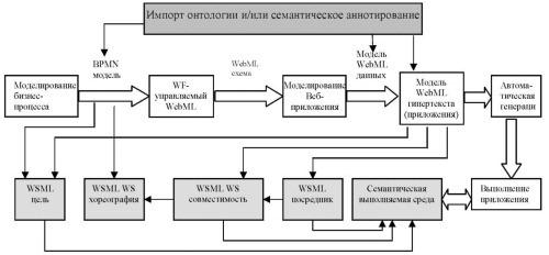 Общая схема подхода проектирования семантического Веб-приложения