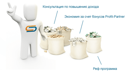 возможности заработка в  Profit-Partner