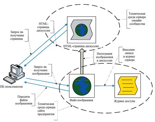 Схема использования интегрированных изображений