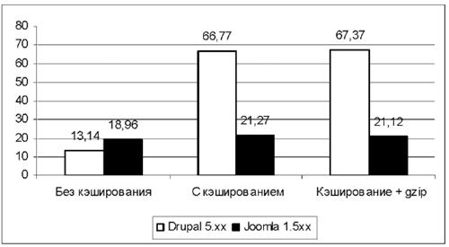 Нагрузочная способность CMS Drupal и Joomla