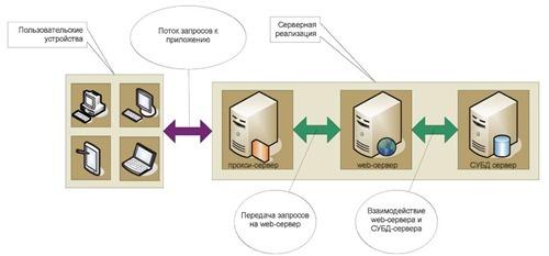 Модифицированная архитектура обеспечивающего ПО