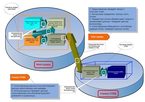 Схема взаимодействия компонентов функционального и обеспечивающего ПО