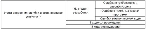 Классификация уязвимостей по этапу внедрения