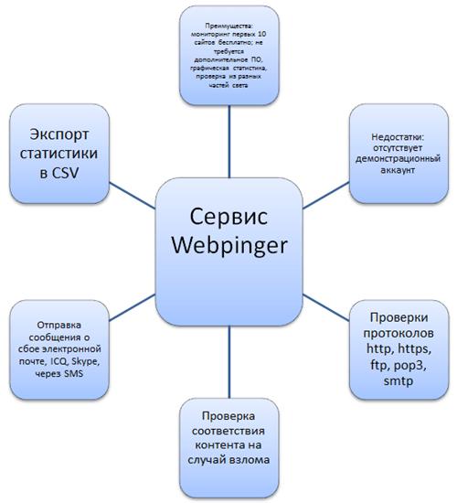 Характеристики сервиса Webpinger