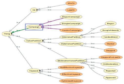 Фрагмент OWL-онтологии для системы управления контекстной рекламой