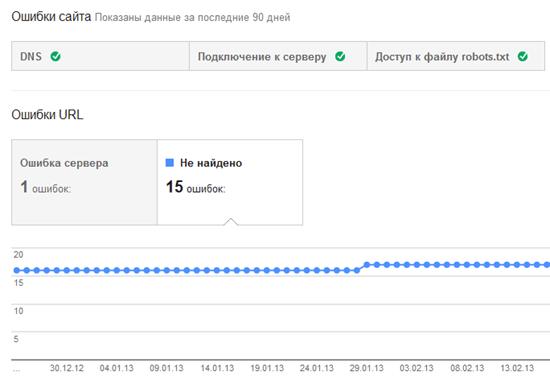 Проверка ошибок сервера через Google Webmaster Tools