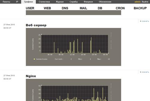 графики нагрузки VestaCP