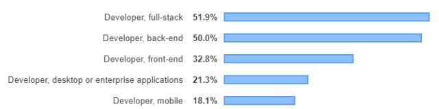 ТОП 5 ролей разработчиков по данным Stackoverflow