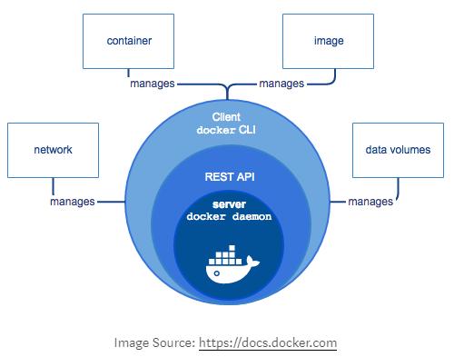 Основные компоненты Docker