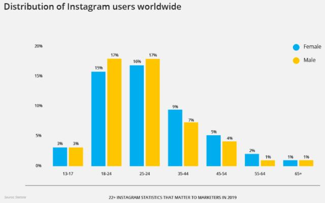 Пользователи Инстаграм по возрасту и полу