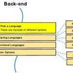 Выбор языка для Backend-разработки