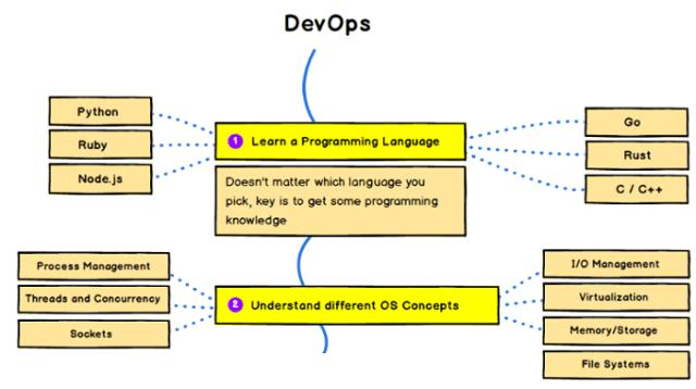 Изучаем программирование и концепции ОС