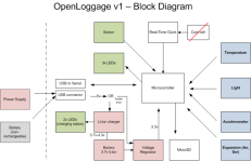 OpenLoggage-Block-Diagram