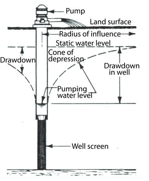 Underground Well Pressure Tank Diagram • Wiring And Engine
