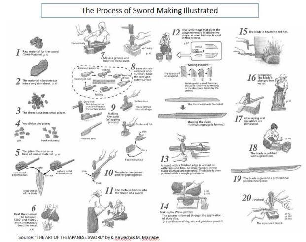 J Sword 16 Making process illust