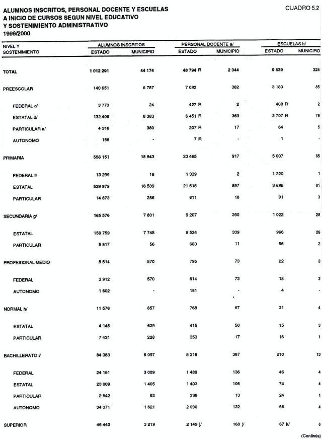 Alumnos Inscritos 1999-2000