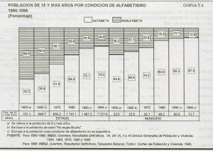 Población de 15 y más años por condición de alfabetismo. 1950-1995 (porcentaje)