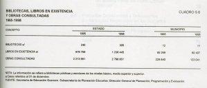 Bibliotecas, Libros en Existencia y Obras Consultadas, 1995-1998
