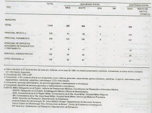 Cantidad de derechohabientes de las instituciones de seguridad social 94-95, Continuación