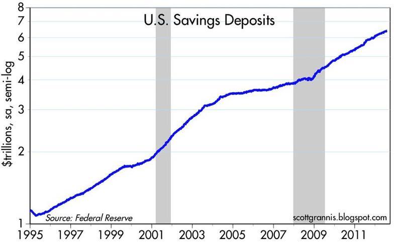 U.S. Savings Deposit