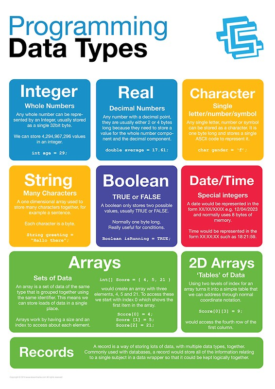 Bubble Diagram Programming Quot Programming Data Types Coding Literacy Quot Posters By