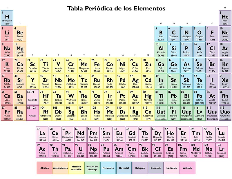 Periodic table in spanish choice image periodic table of elements list periodic table in spanish choice image periodic table of elements list urtaz Image collections