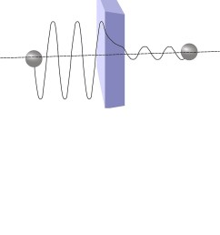 quantum tunnelling diagram physics quantum mechanics [ 833 x 1000 Pixel ]