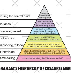 graham 39 s hierarchy of disagreement how to disagree pyramid diagram funny philosophy fallacies [ 1000 x 877 Pixel ]