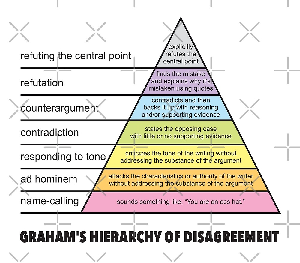 hight resolution of graham 39 s hierarchy of disagreement how to disagree pyramid diagram funny philosophy fallacies