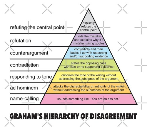small resolution of graham 39 s hierarchy of disagreement how to disagree pyramid diagram funny philosophy fallacies