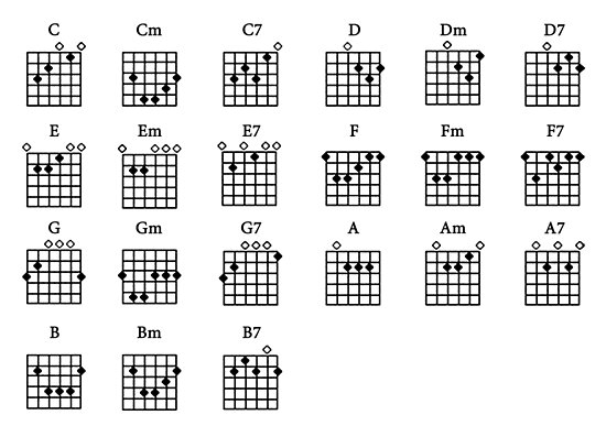 basic guitar chords for beginners pdf