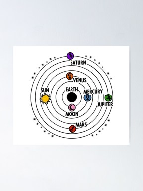 "The Ptolemaic Model"" Poster by Magbees 