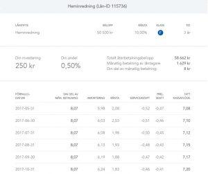 Lendify investera i P2P-lån