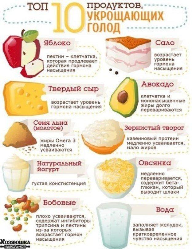 продукты, которые утоляют голод