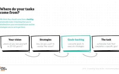 Idea #004: A better journaling app