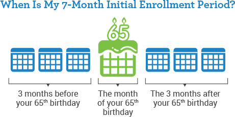 When to Apply for Medicare when Turning 65