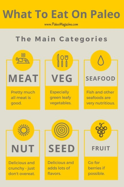 paleo diet food list general categories infographic