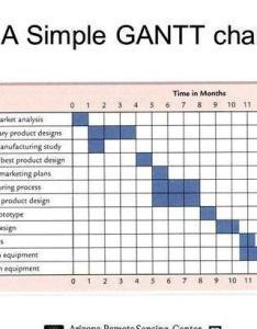 also gantt chart for master thesis topics rh najutyluzemyjepigaaconcordia