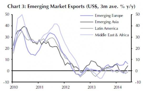In jüngster Zeit entwickeln sich die Exporte der verschiedenen EM-Regionen durchaus unterschiedlich: EM Asien legt zu,  EM Europa schwächelt.