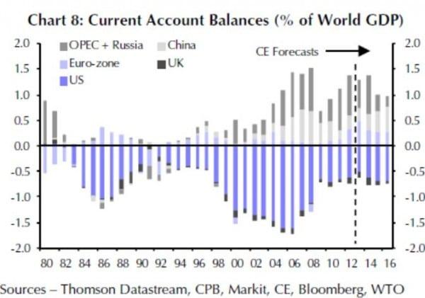 von 2004 bis 2008 ergaben sich sehr große Ungleichgewichte in den Leistungsbilanzen. Heute sind diese Unterschiede deutlich geringer. Die Vorschau lässt einen weiteren Ausgleich erwarten.