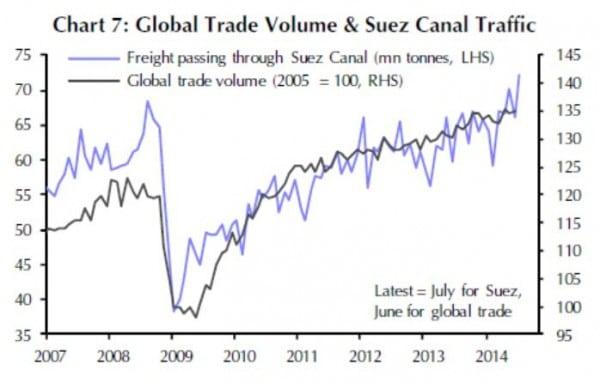 Das durch den Suezkanal transportierte Volumen unterstreicht das andauernde Wachstum des Welthandels.